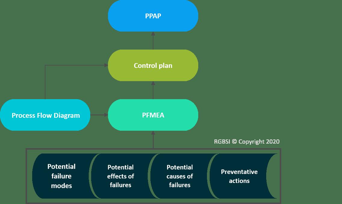 Control Plan Information Flow